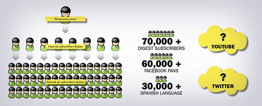 democ_now_infographic